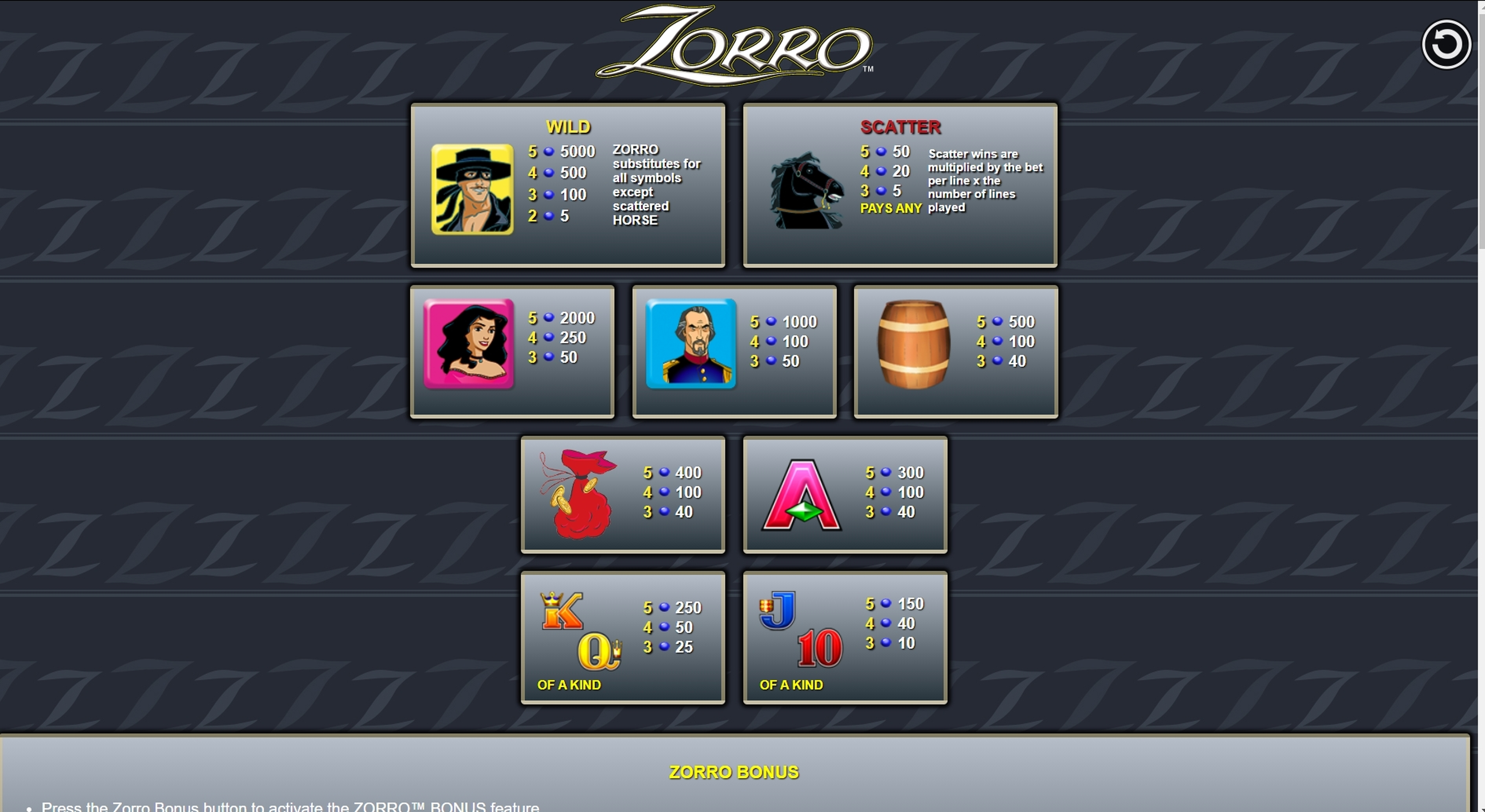 Info of Zorro Slot Game by Aristocrat