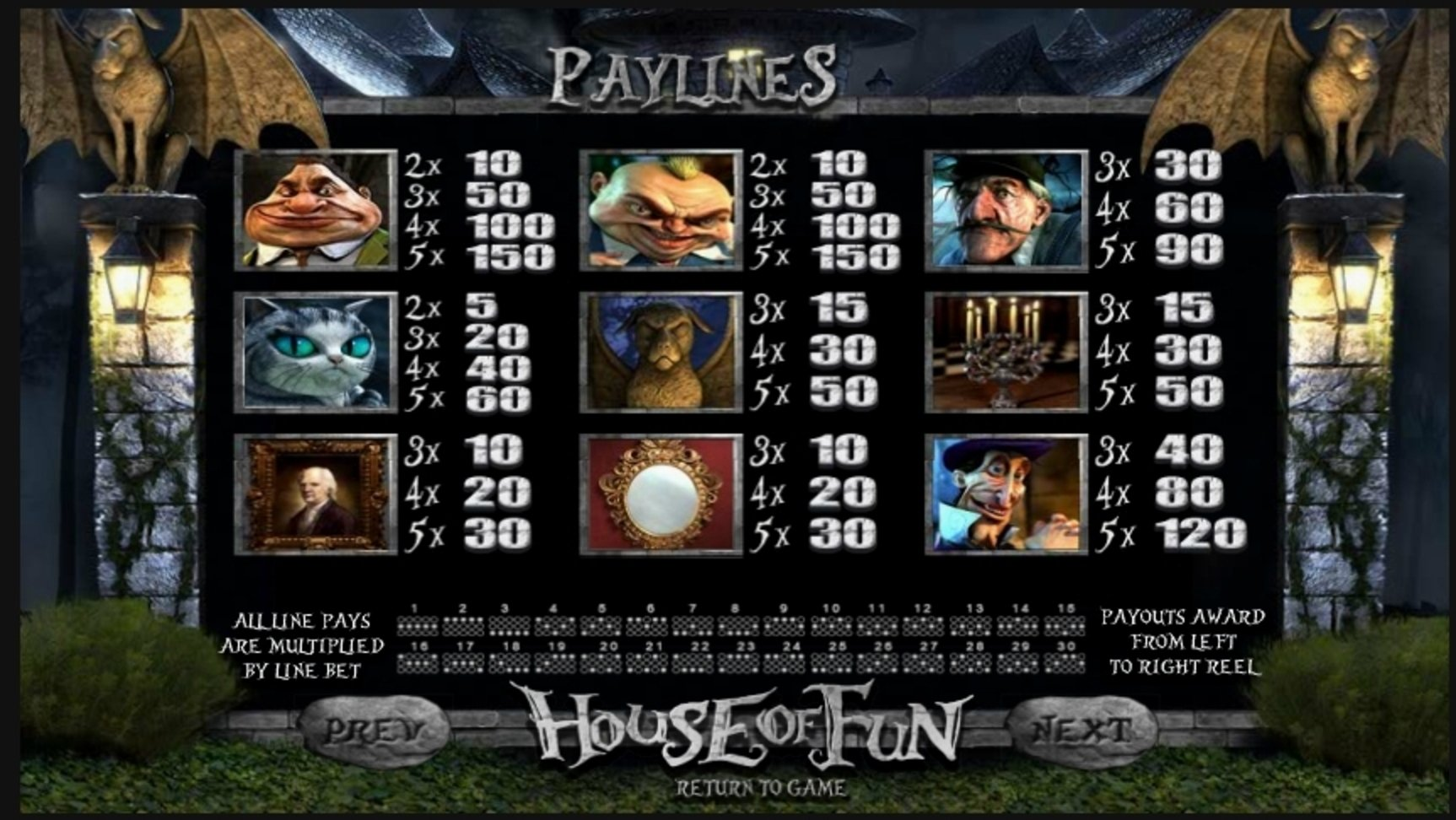 Info of House of Fun Slot Game by Betsoft