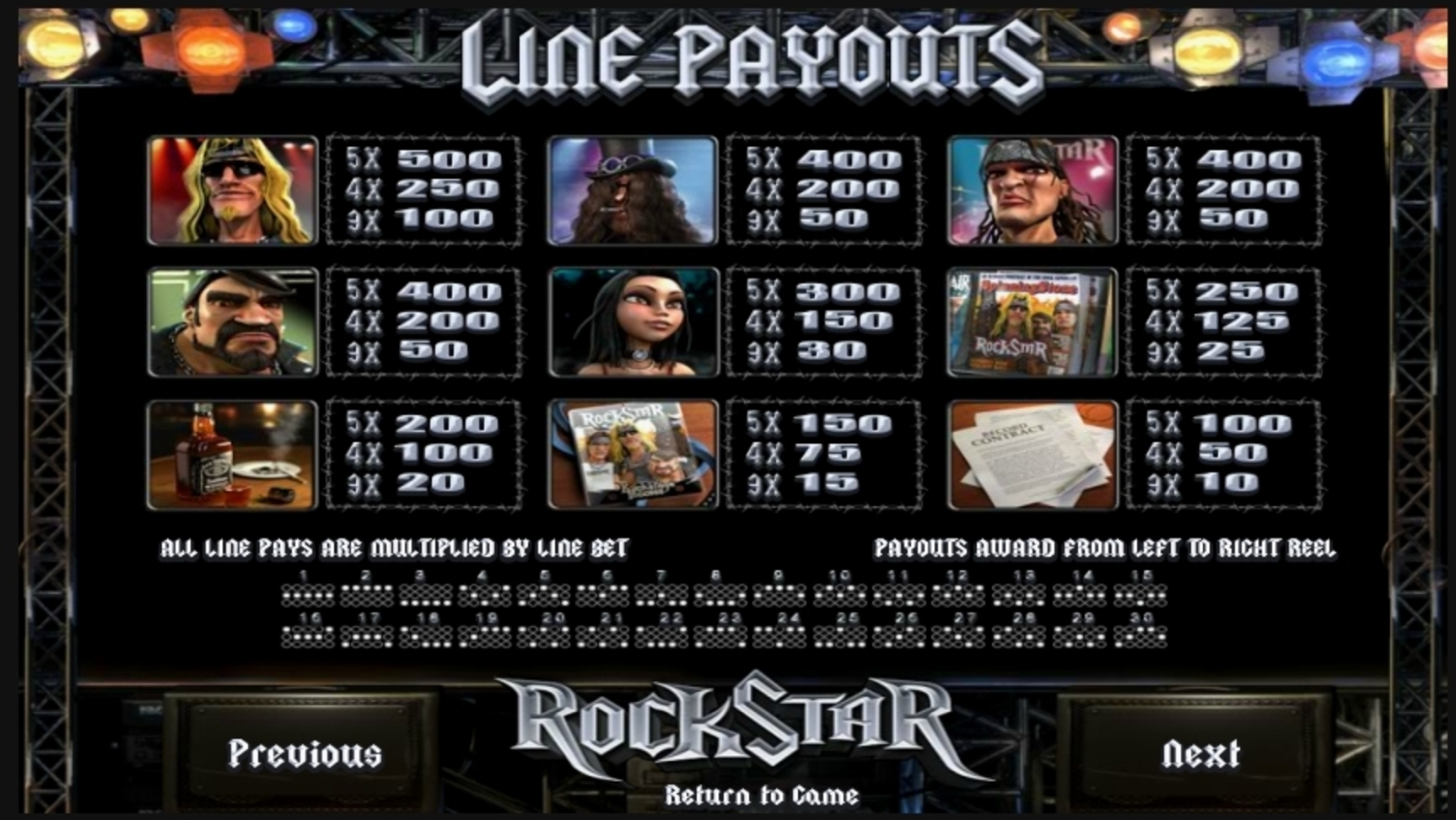 Info of RockStar Slot Game by Betsoft