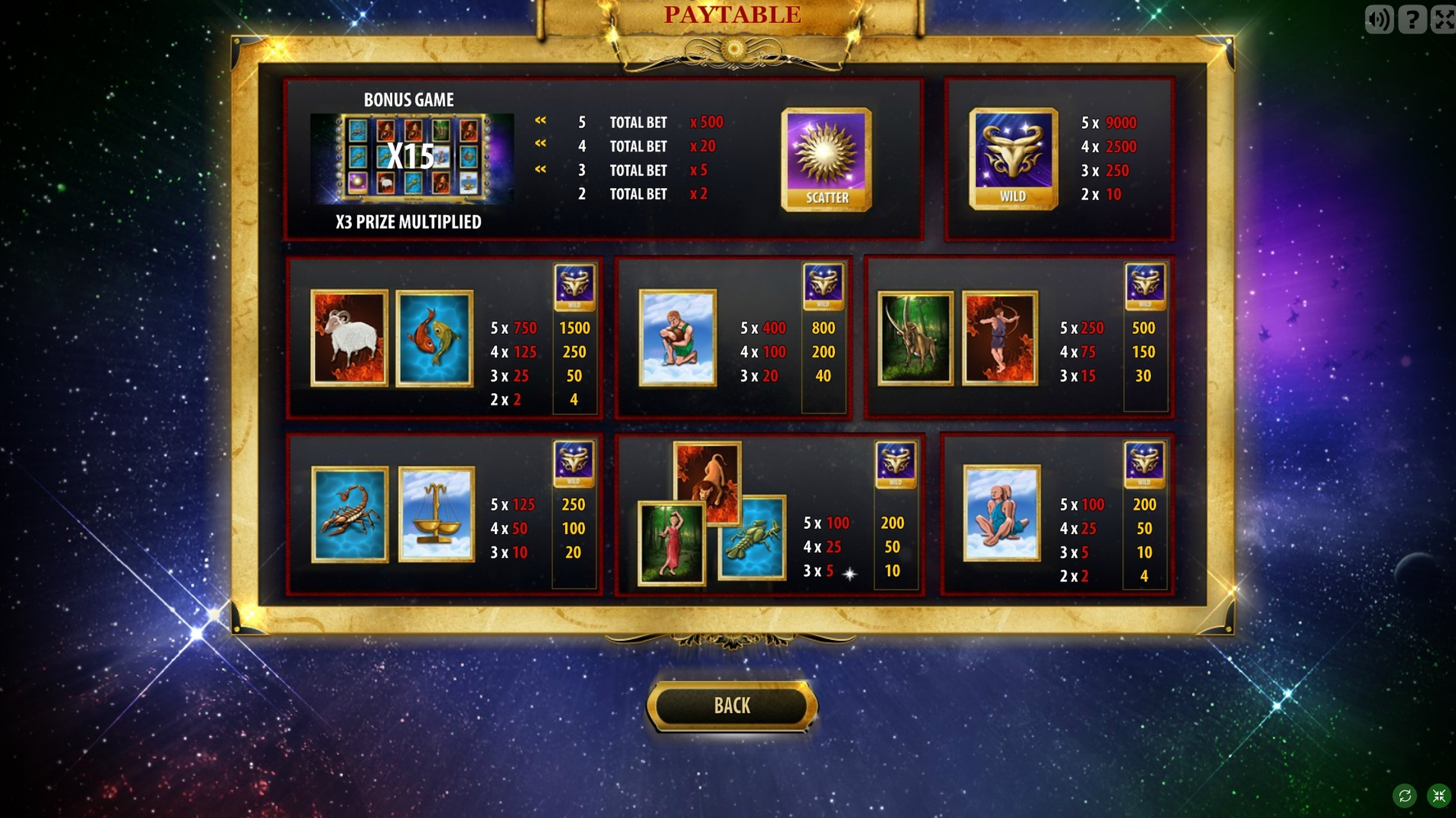 Info of Zodiac Slot Slot Game by GameScale