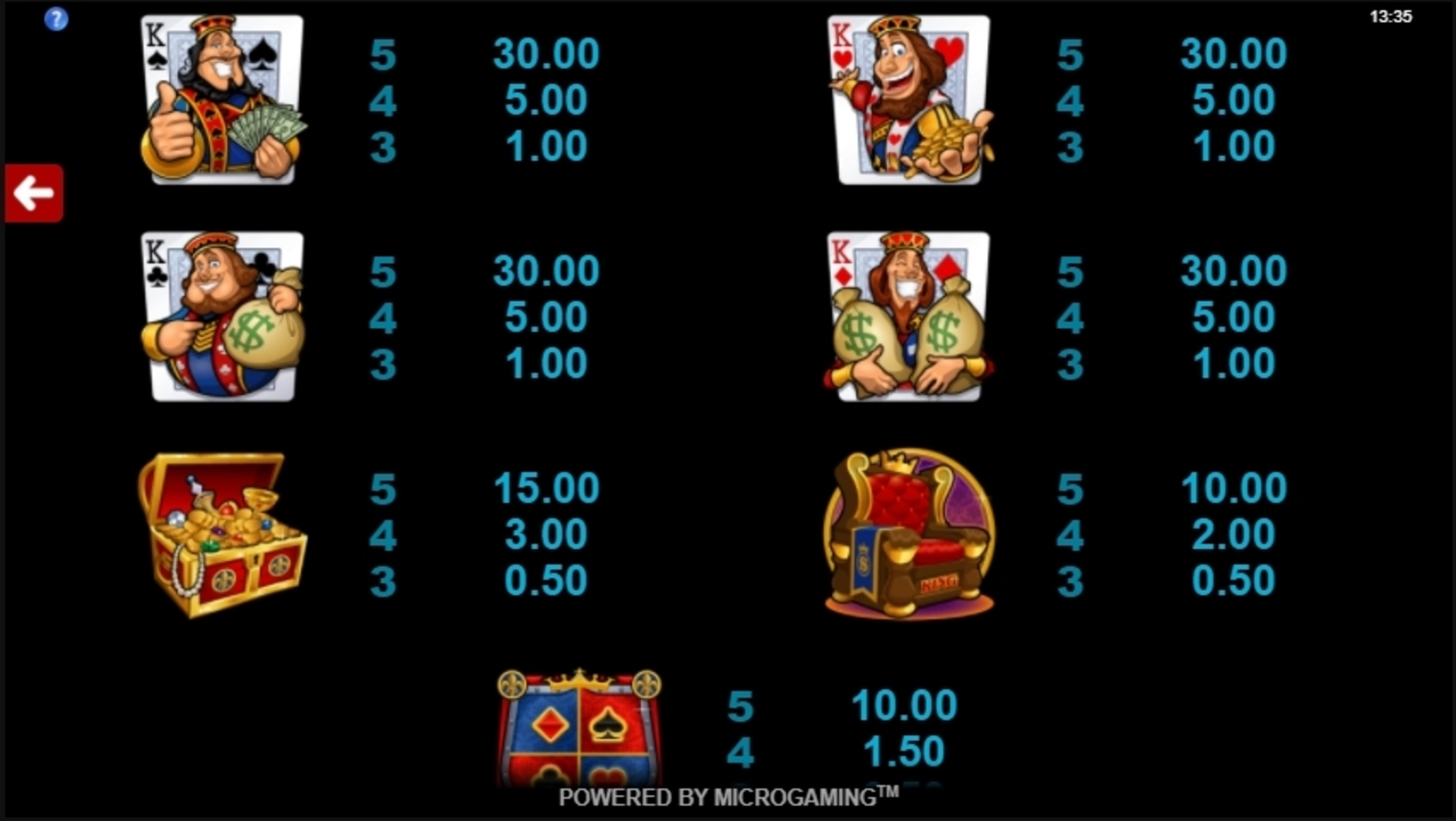 Info of Kings of Cash Slot Game by Microgaming