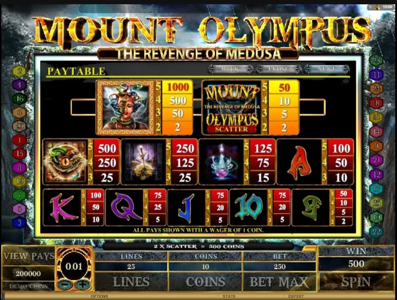 Info of Mount Olympus Slot Game by Microgaming