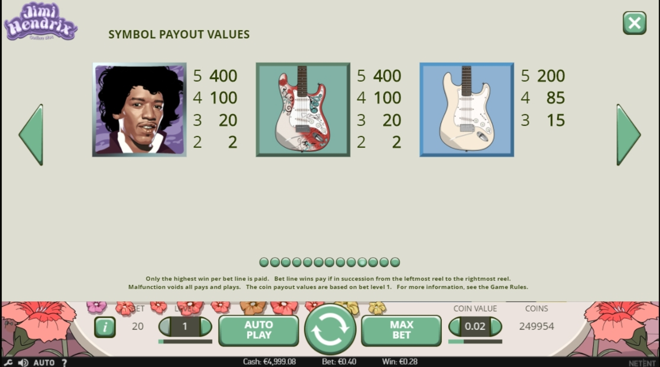 Info of Jimi Hendrix Slot Game by NetEnt