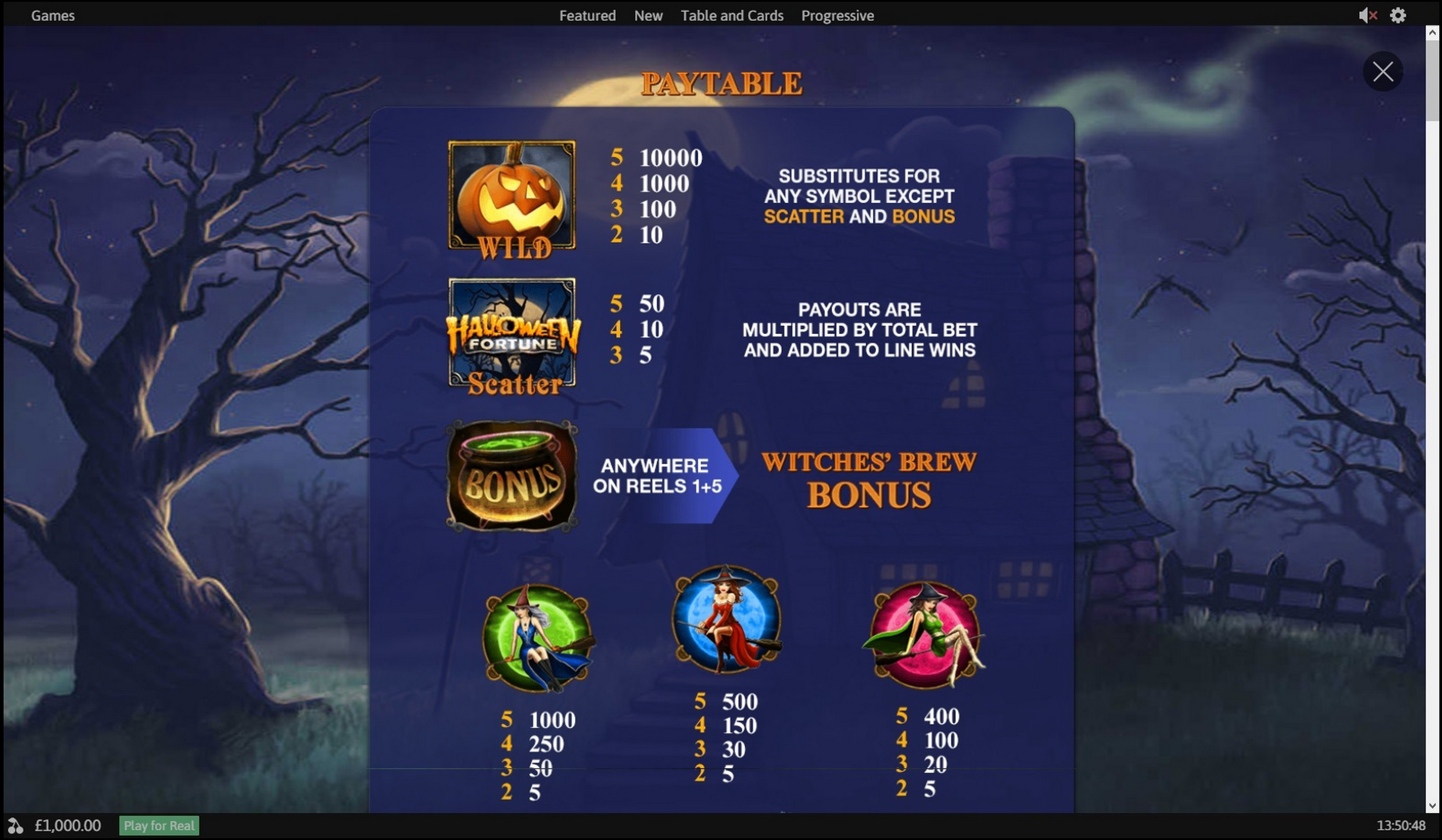 Info of Halloween Fortune Slot Game by Playtech